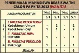 Pengumuman Penerimaan Perwira Prajurit Karir TNI